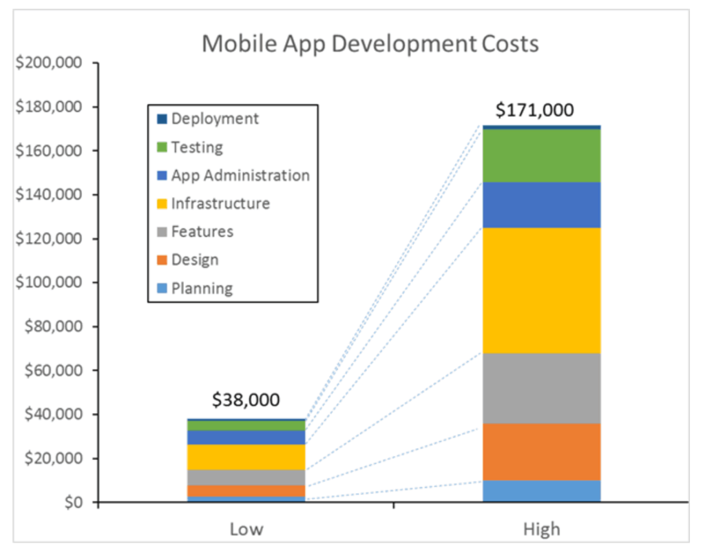 mobile-app-development-cost